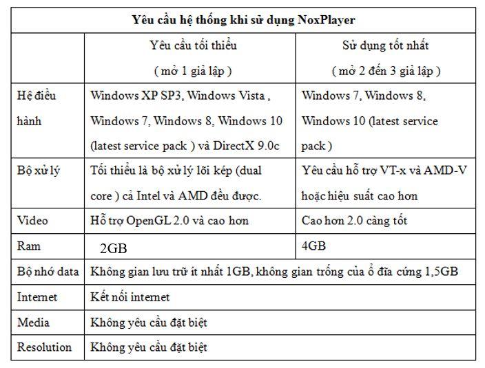 Bảng cấu hình tối thiểu để có thể cài đặt phần mềm giả lập Nox